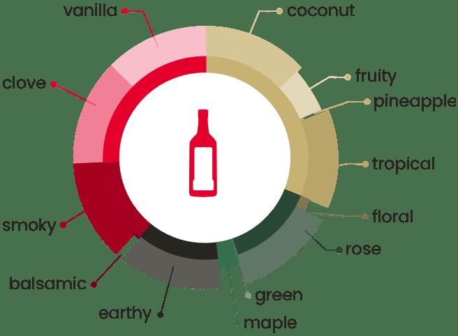 matusalem rum: food pairing gran reserva 15